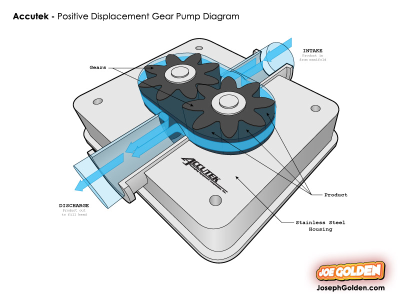 Accutek Packaging PD Gear Pump Diagram